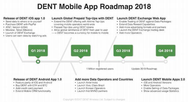 DENTのモバイルAPPのロードマップ2018